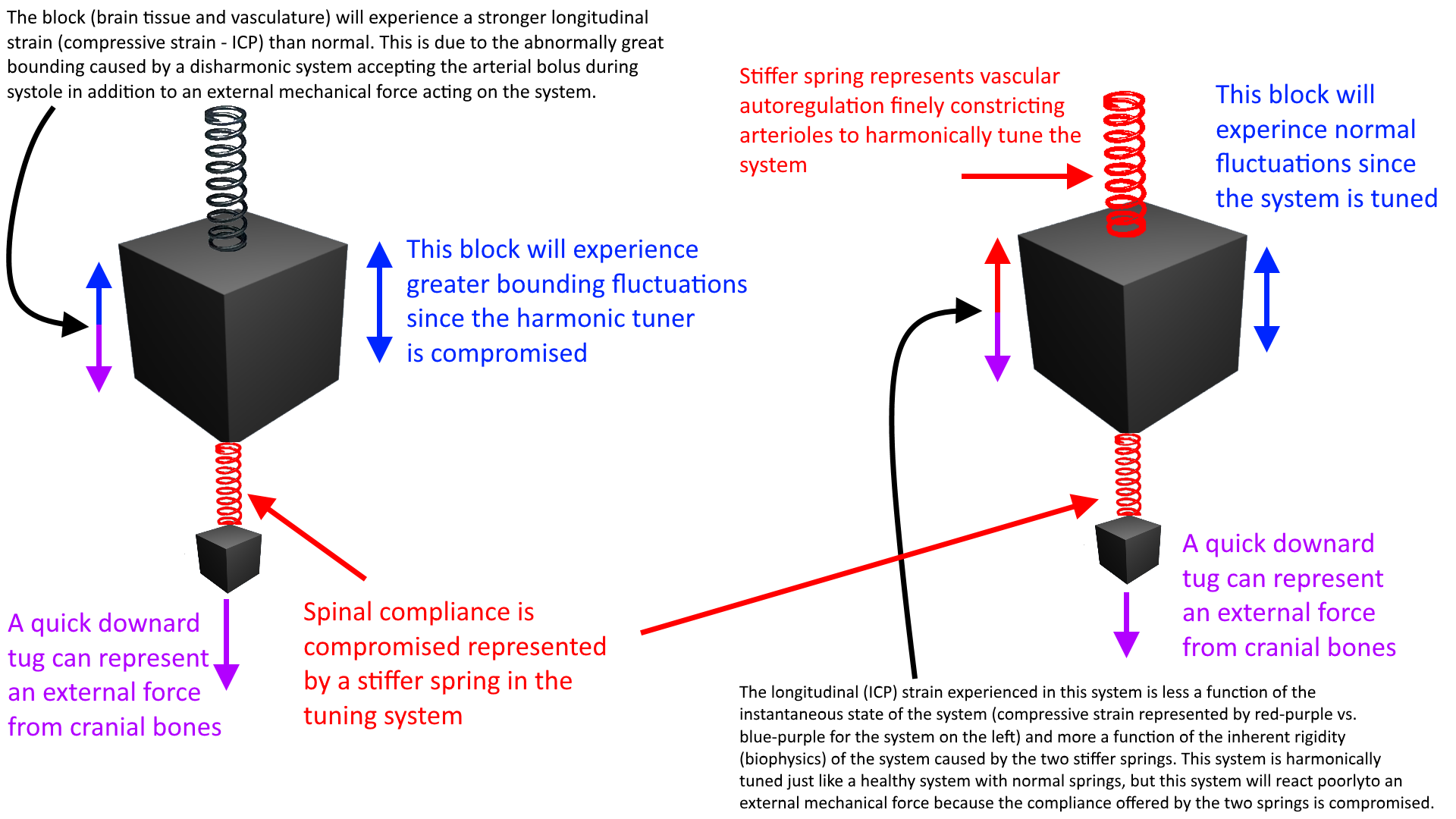 csf system harmonic tuner compromised